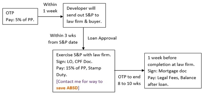 Buying process for new condo