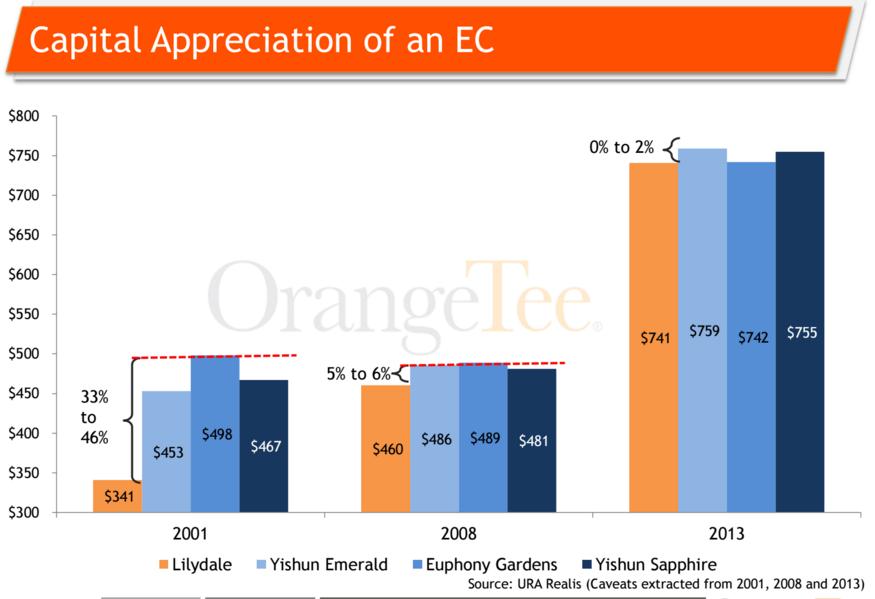 Capital Appreciation of EC