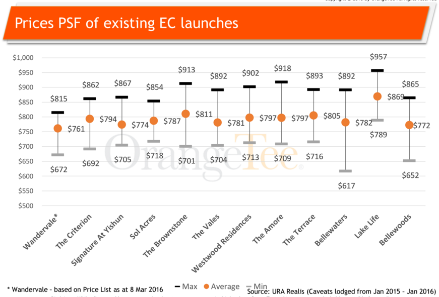 Prices of EC in the market