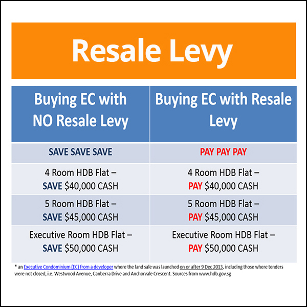 resale levy