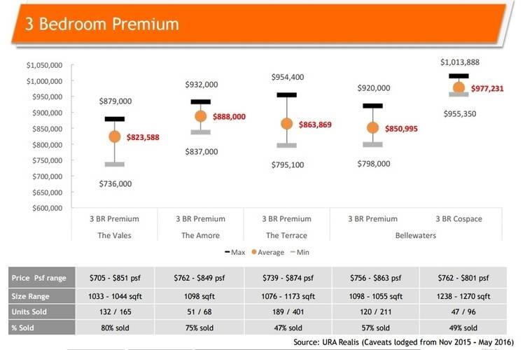 Treasure Crest comparison-3br-premium