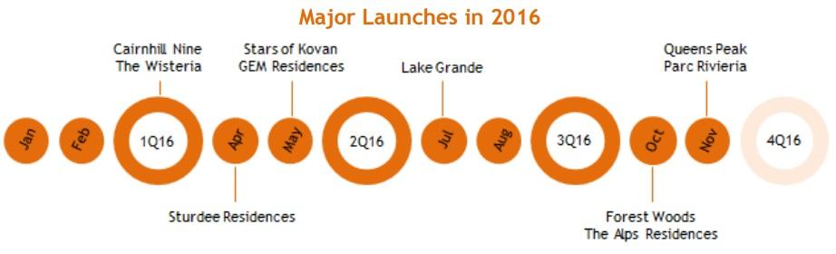 New Condo Launch in 2016