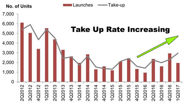 New Condo Take Up Rate