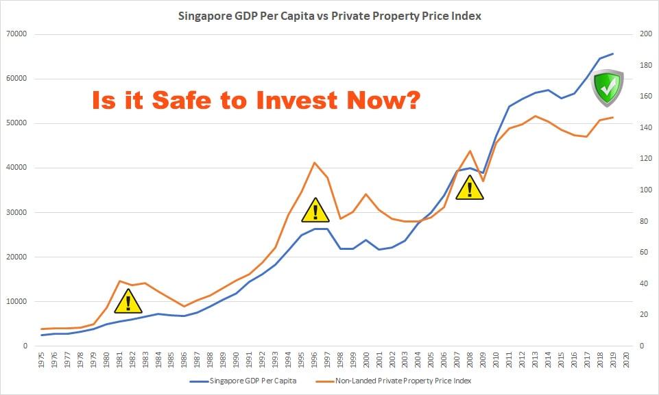 Singapore Economy vs Property Price