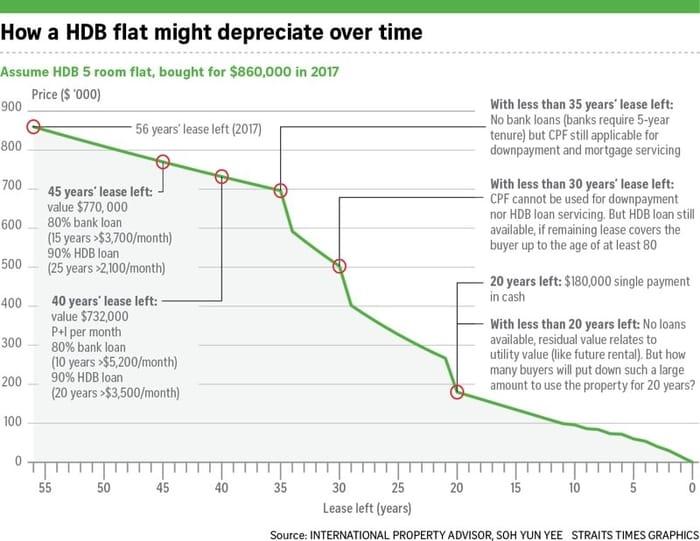 Aging HDB flat prices drop