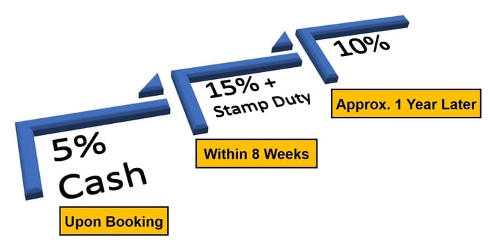 Deferred Payment Scheme