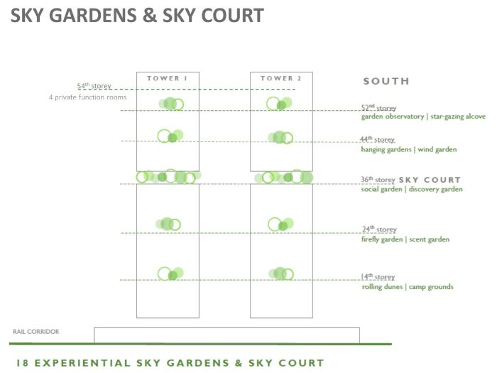 Avenue South Sky Garden & Sky Court