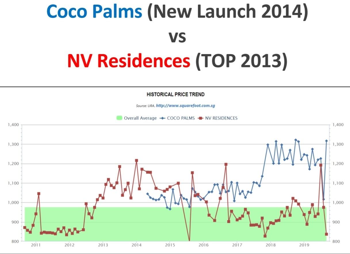 Coco Palms vs NV Residences