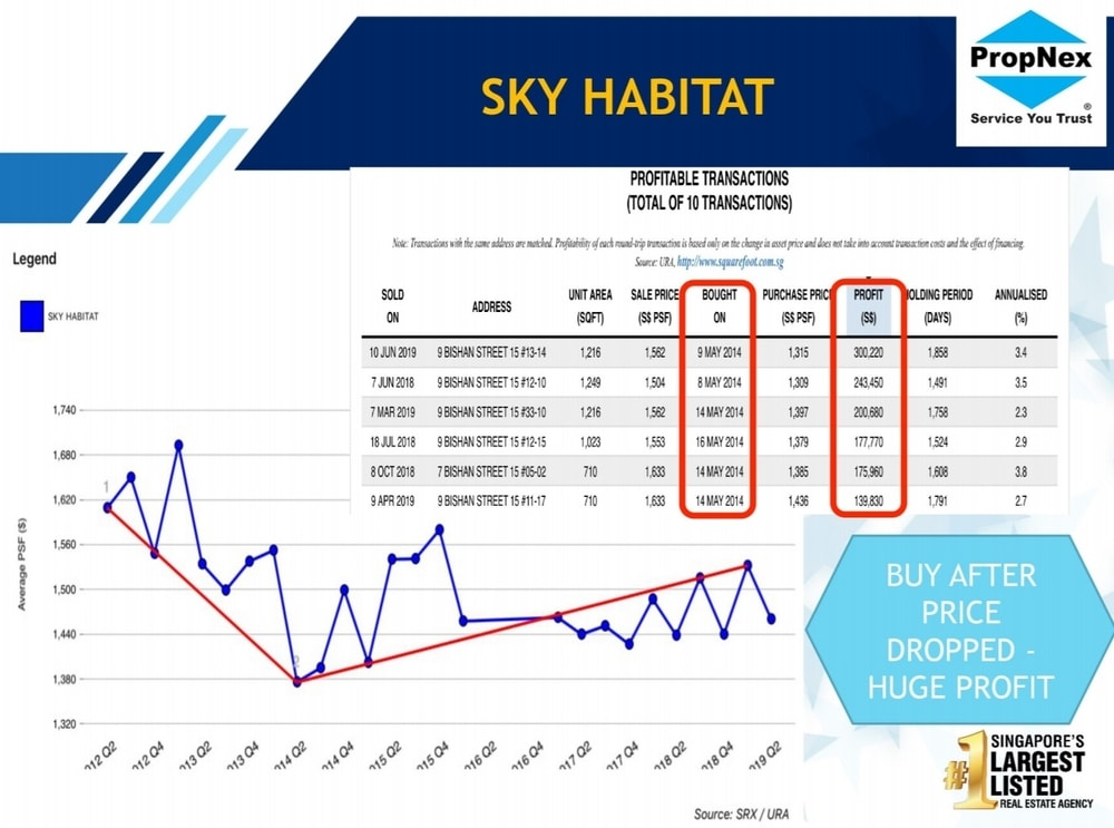 Sky Habitat Price Drop