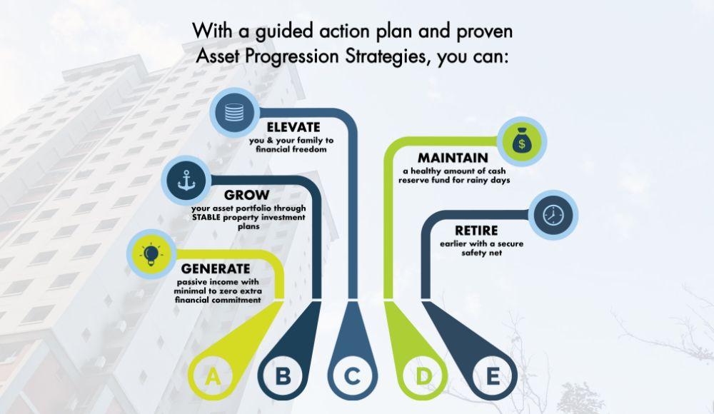 Asset Progression Plan 5