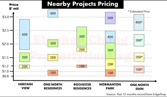 One North Eden condo price