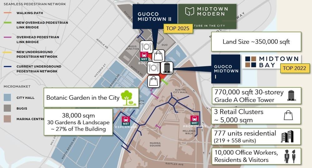Integrated Development Guoco Midtown Modern Bugis