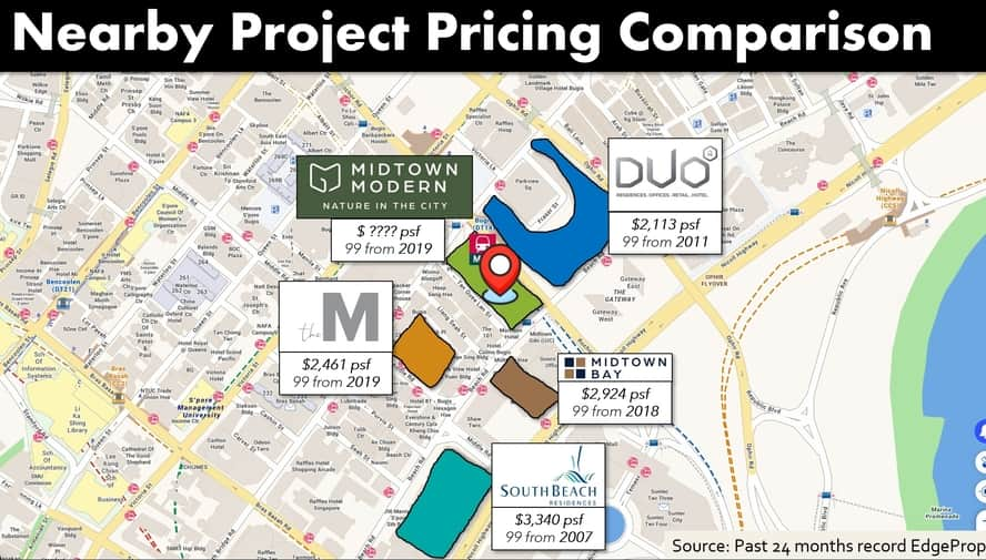 Guoco Midtown Modern condo price